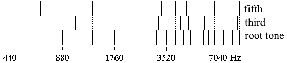 Sound spectrum of a minor triad